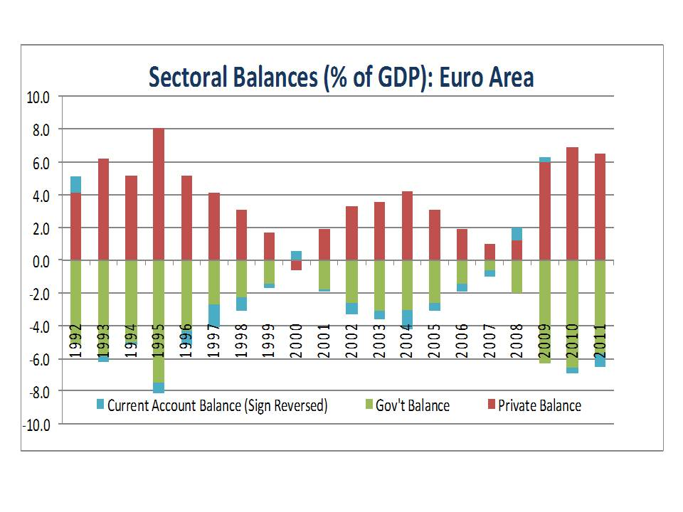 saving imbalances and the euro area The presence of macroeconomic imbalances in the euro area is not necessarily a imbalances related to net private saving imbalances are typically self-correcting,.