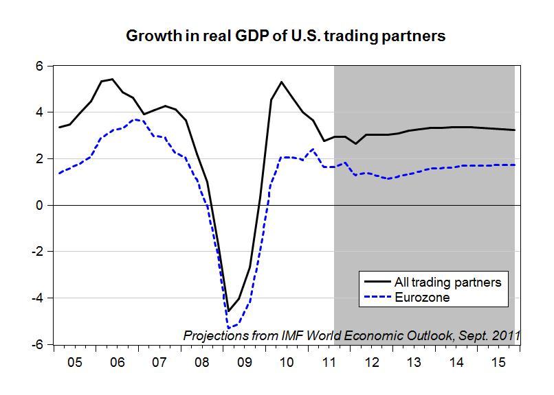 Gdp Growth And Us Exports Multiplier Effect