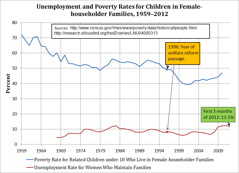 single parent family statistics census 50-state demographics data generator family resource (263,019) of children in non-poor families live with a single parent child's race see the us census.