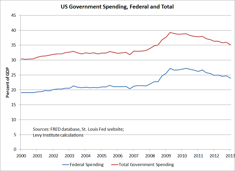 Gov spending June 2012