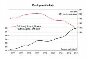 Employment in Italy