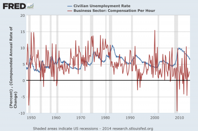 wage-Phillips time series