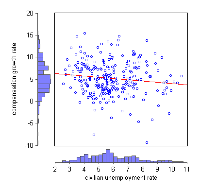 wage_phillips_curve