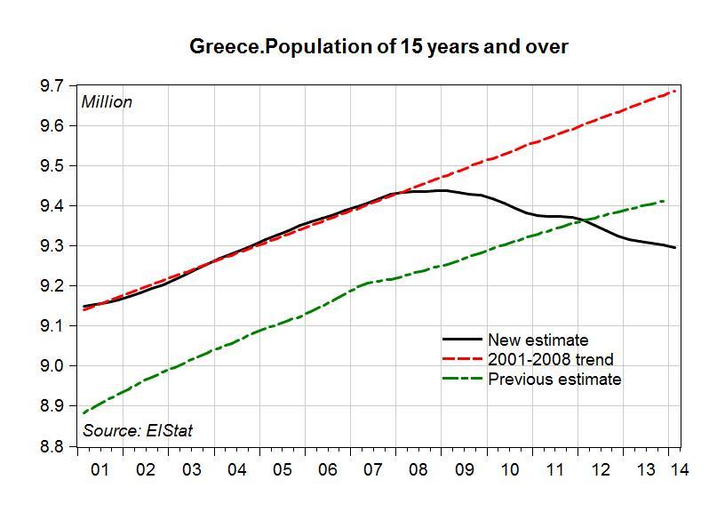 Greece. Population
