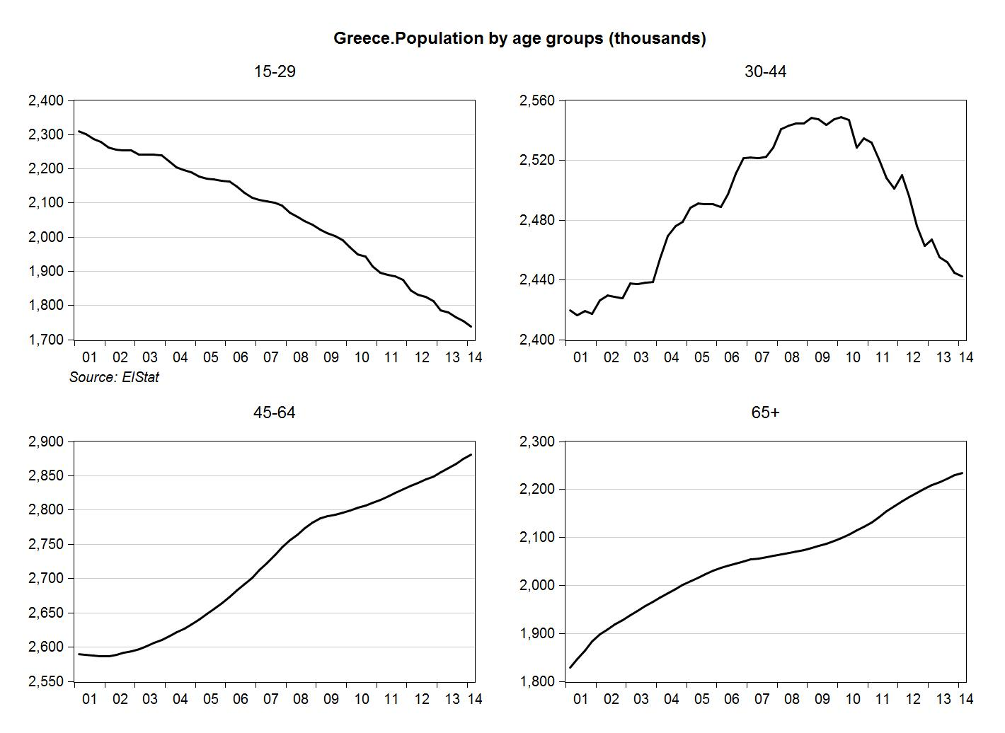 Greece. Population by age group