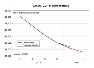 GreekGDP2014q2