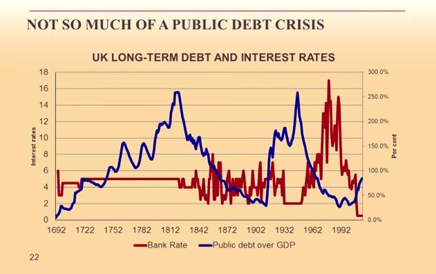 Martin Wolf_Public Debt Since 1692
